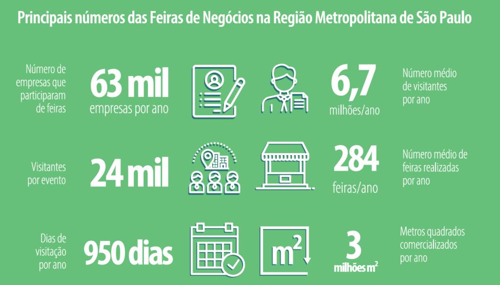 Infográfico contendo os principais números das Feiras de Negócios na Região Metropolitana de São Paulo.