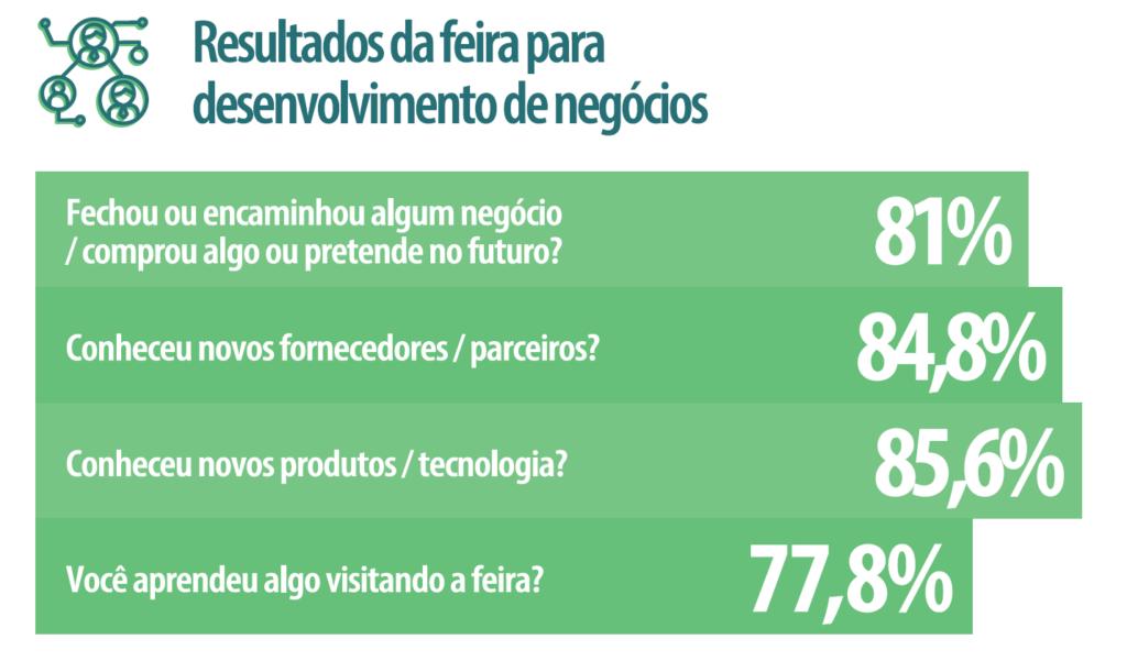 Gráfico contendo informações sobre os resultados das feiras para desenvolvimento de negócios.